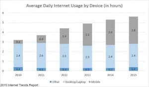 Average-Daily-Internet-Usage-by-Device